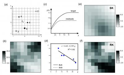 Fig. 2.6: Comparison of ordinary kriging and regression-kriging using a simple example with 5 points