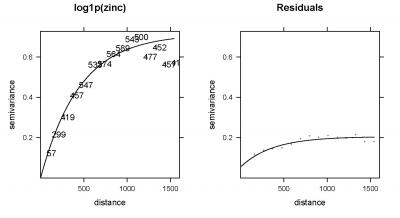 Fig. 5.8: Variogram for original variable, and regression residuals.